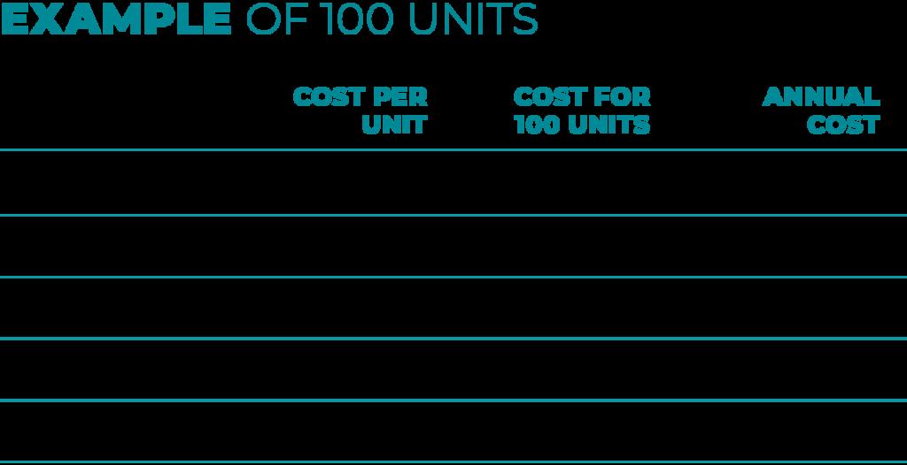Chart showing return on investment (ROI) through XtraSafe Sponsorship Program